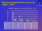revenue comparison by service by region 2010