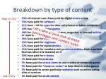 breakdown by type of content