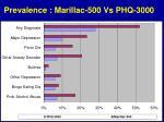 prevalence marillac 500 vs phq 3000