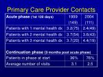 primary care provider contacts