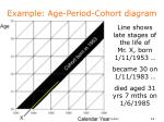 example age period cohort diagram