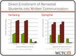 direct enrollment of remedial students into written communication