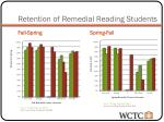 retention of remedial reading students