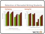 retention of remedial writing students