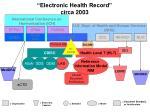 electronic health record circa 2003