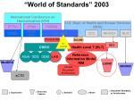 world of standards 2003