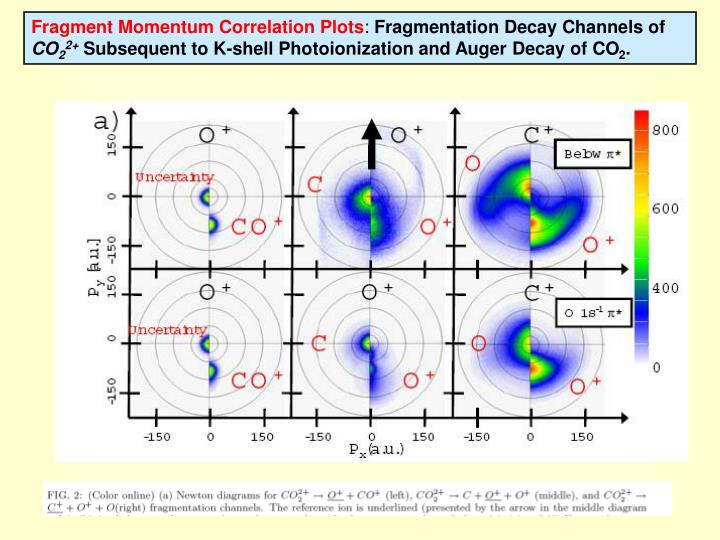 Fragment Momentum Correlation Plots