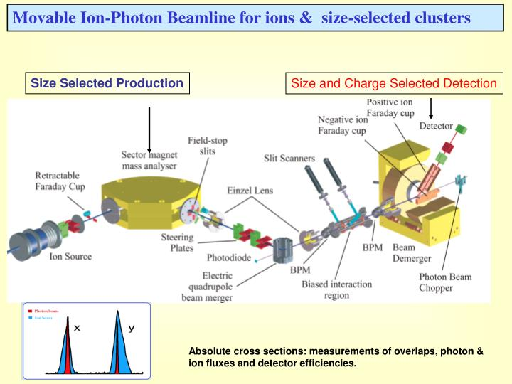 Movable Ion-Photon Beamline for ions &  size-selected clusters