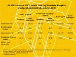 az eu 25 k s a 2007 janu r 1 t l tag rom nia bulg ria orsz gok hat rr gi inak mutat i 2001