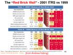the red brick wall 2001 itrs vs 1999