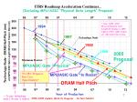 itrs roadmap acceleration continues including mpu asic physical gate length proposal