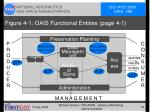 figure 4 1 oais functional entities page 4 1