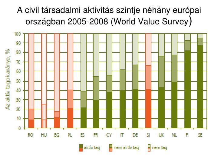 A civil társadalmi aktivitás szintje néhány európai országban 2005-2008 (World Value Survey