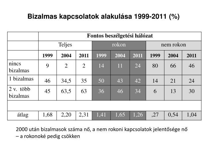 Bizalmas kapcsolatok alakulása 1999-2011 (%)