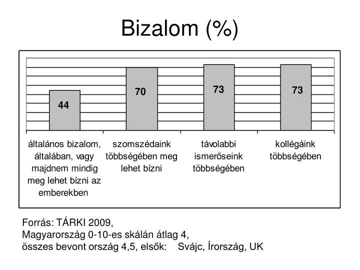 Bizalom (%)