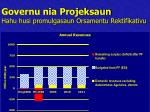 governu nia projeksaun hahu husi promulgasaun orsamentu rektifikativu1