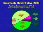orsamentu rektifikativu 2008 total rendementu miliaun 773 3 hamutuk ho miliaun 15 husi tinan kotuk