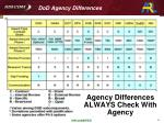 dod agency differences