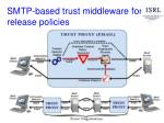 smtp based trust middleware for release policies