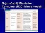 najzna ajniji b iznis to consumer b2c biznis m odel i