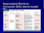 najzna ajniji b iznis to consumer b2c biznis m odel i1
