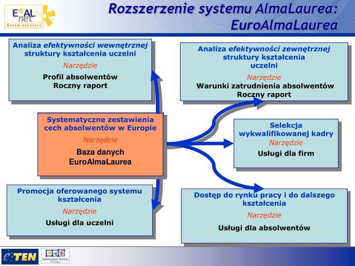 Rozszerzenie systemu AlmaLaurea: EuroAlmaLaurea