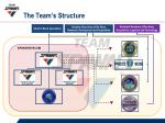the team s structure