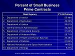 percent of small business prime contracts