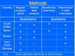 methods1