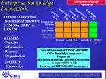 enterprise knowledge framework