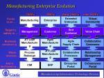 manufacturing enterprise evolution
