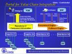 portal for value chain integration