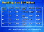 breaking it on 10 million