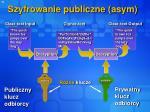 szyfrowanie publiczne asym