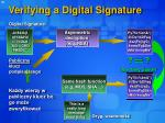 verifying a digital signature