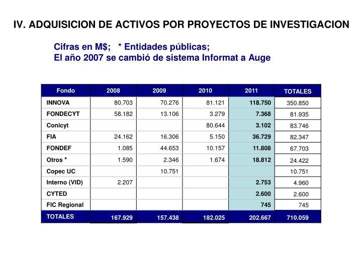 IV. ADQUISICION DE ACTIVOS POR PROYECTOS DE INVESTIGACION