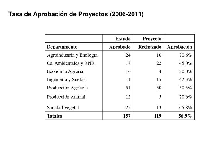 Tasa de Aprobación de Proyectos (2006-2011)