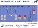 das deutsche tv kabelnetz das netzebenen modell