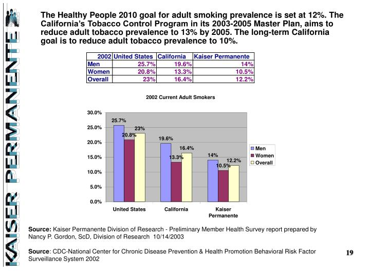 The Healthy People 2010 goal for adult smoking prevalence is set at 12%. The California's Tobacco Control Program in its 2003-2005 Master Plan, aims to reduce adult tobacco prevalence to 13% by 2005. The long-term California goal is to reduce adult tobacco prevalence to 10%.
