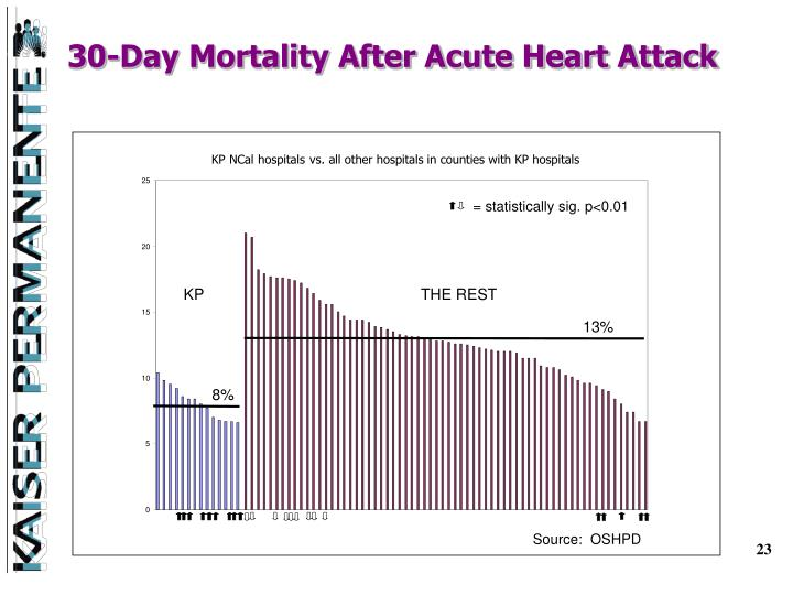 30-Day Mortality After Acute Heart Attack