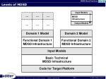 levels of mdsd1