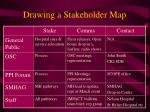 drawing a stakeholder map