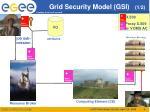 grid security model gsi 1 2