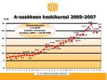a osakkeen keskikurssi 2005 2007