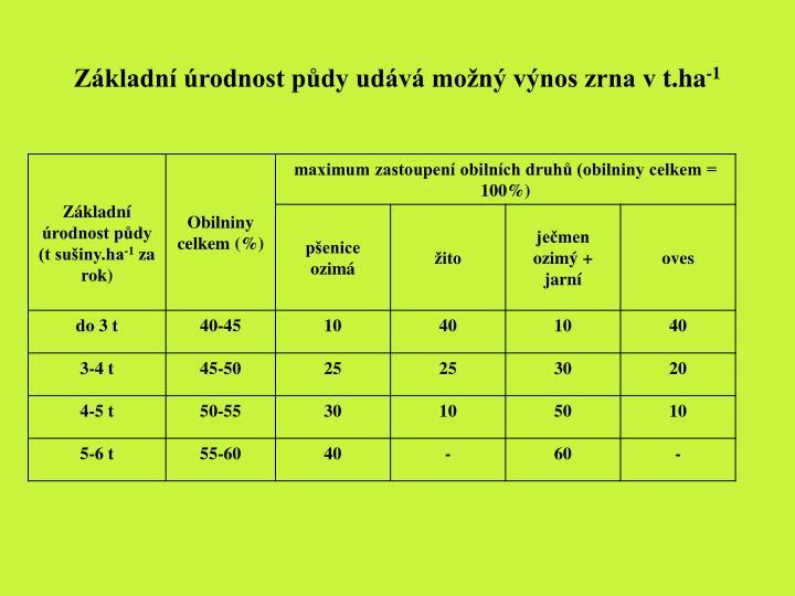 Základní úrodnost půdy udává možný výnos zrna vt.ha