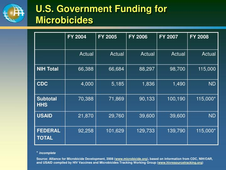 U.S. Government Funding for Microbicides