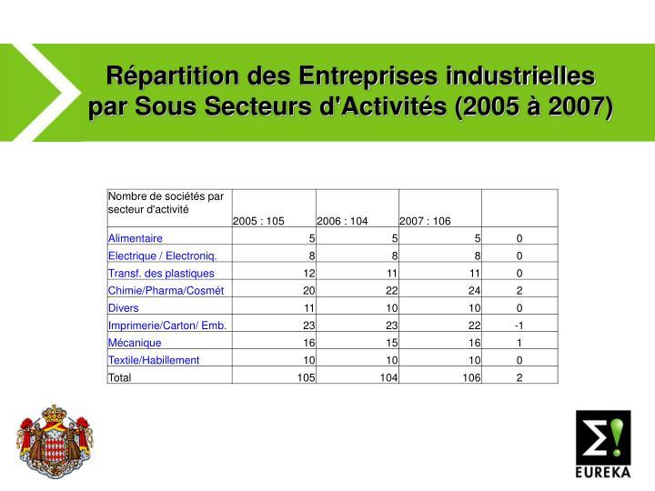 Répartition des Entreprises industrielles par Sous Secteurs d'Activités (2005 à 2007)