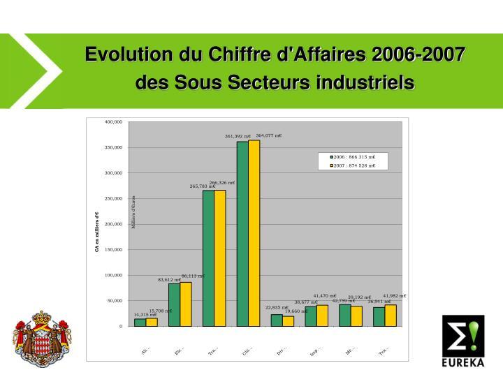 Evolution du Chiffre d'Affaires 2006-2007