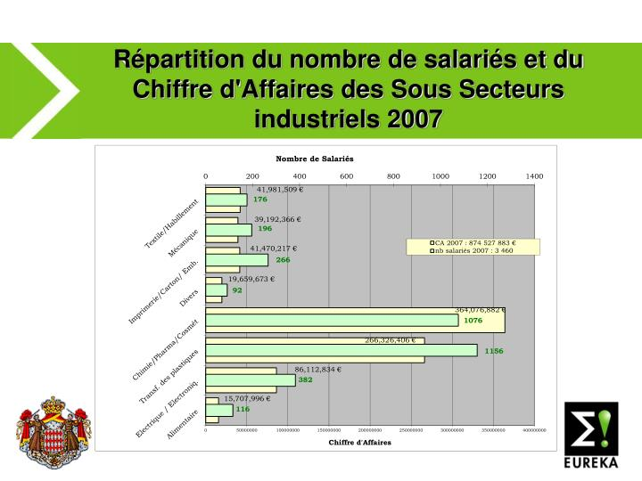 Répartition du nombre de salariés et du Chiffre d'Affaires des Sous Secteurs industriels 2007