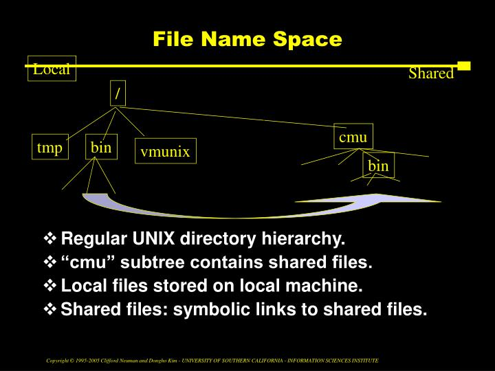 File Name Space